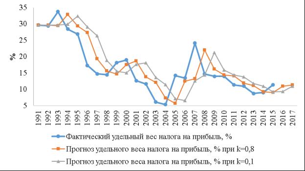 История налога на прибыль в рф