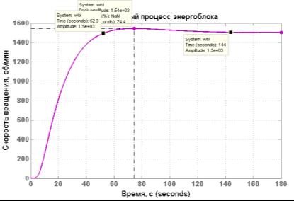 [3.3] Переходный процесс САР энергоблока.png