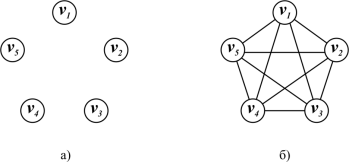 C:\Users\WhiteRabbit\Desktop\Раскраски графов\Пустой и полный граф.png