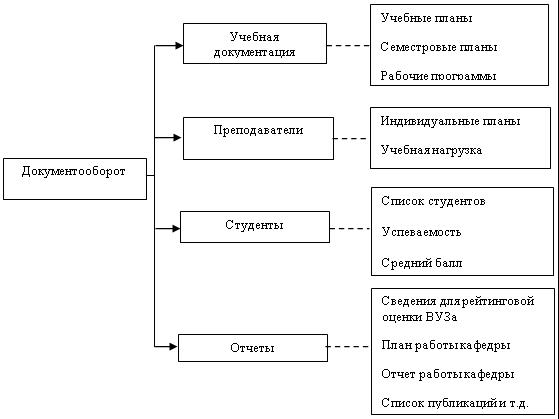 Схема документопотока