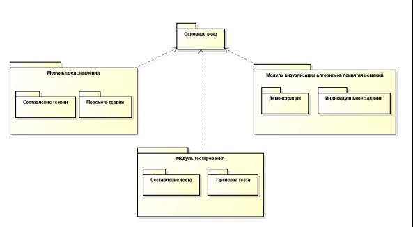 C:\Documents and Settings\Admin\Рабочий стол\Диаграммы и картинки диплом\Диаграмма пакетов готовая.png