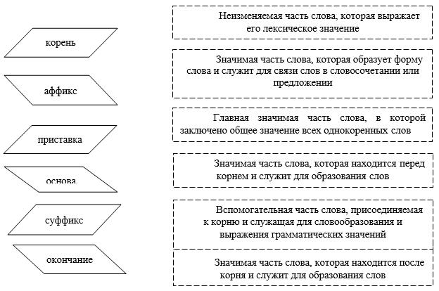 Распределите слова в соответствии со способом образования бессонница