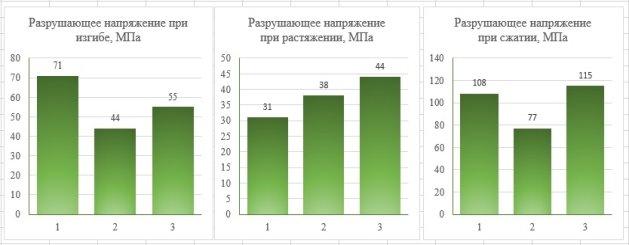 Данные БВ