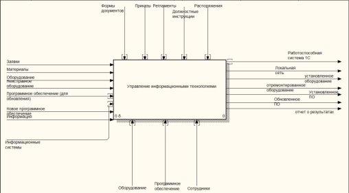 должностная инструкция инженер по информационным технологиям - фото 10