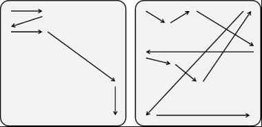 Слева представлен хороший логический маршрут: движение взгляда и маршрут в интерфейсе совпадают. Справа – неудобный логический маршрут: все разбросано по экрану.