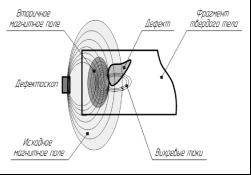 Обнаружение скрытого дефекта с помощью вихретокового дефектоскопа