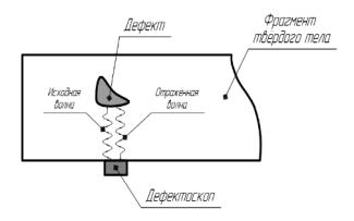 Обнаружение скрытого дефекта с помощью ультразвукового дефектоскопа (эхо-метод)