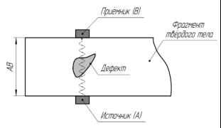 Обнаружение скрытого дефекта с помощью акустического дефектоскопа.