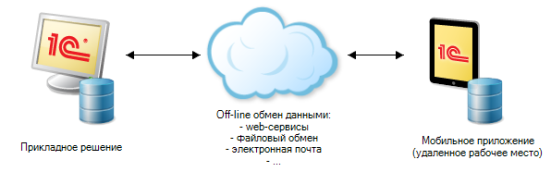 http://v8.1c.ru/overview/000000804_1.png