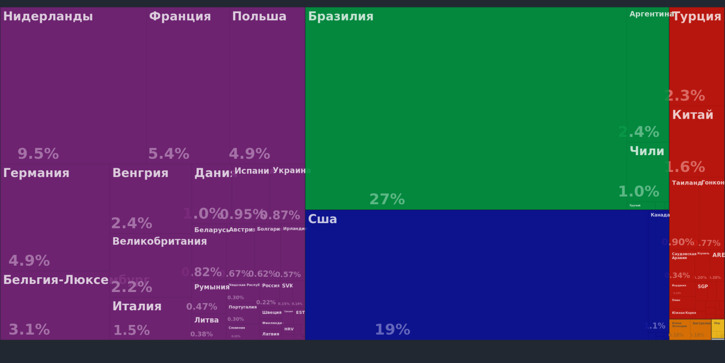 C:\Users\video\AppData\Local\Microsoft\Windows\INetCache\Content.Word\en_visualize_explore_tree_map_hs92_export_show_all_0207_2013 (3).png