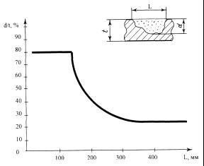 Рисунки патента 2172929 - Способ оценки опасности дефектов трубопровода