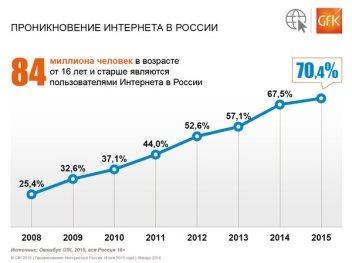 Количество пользователей интернета