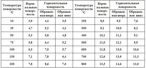 C:\Users\Владимир\Desktop\Нагрев кирпича\Коэфф. конвекции поверхности.jpg