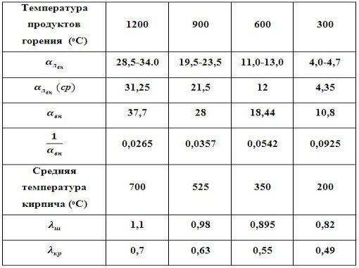 C:\Users\Владимир\Desktop\Картинки графиков\Теплопров..jpg
