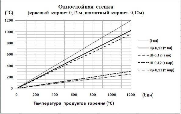 C:\Users\Владимир\Desktop\Картинки графиков\Однс.0,12.jpg