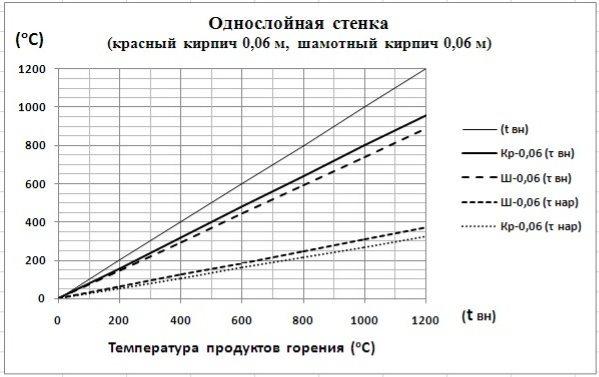 C:\Users\Владимир\Desktop\Картинки графиков\Однос.0,06.jpg