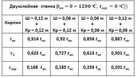 C:\Users\Владимир\Desktop\Картинки графиков\двух итог.jpg