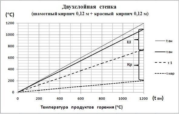 C:\Users\Владимир\Desktop\Картинки графиков\Ш0,12+Кр0,12.jpg