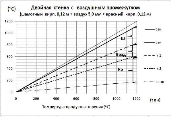 C:\Users\Владимир\Desktop\Картинки графиков\Ш0,12+В+Кр0,12.jpg