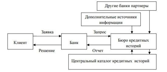 Схема взаимодействия Центрального БКИ и прочих БКИ