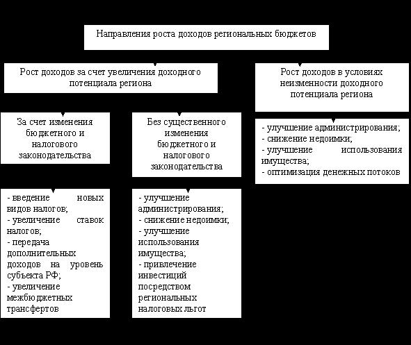 Совершенствование налогообложения в регионах в условиях нарастания  В диссертации по этой проблеме Е А Домбровского представлен следующие возможные направления роста доходов рисунок 2