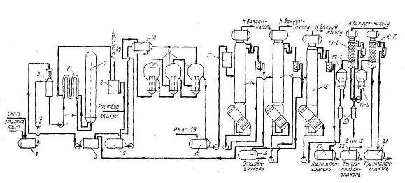 этиленгликоля схема получения