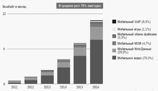 Рисунок 2. По прогнозам Cisco, уже в этом году видео будет составлять 56% трафика мобильных сетей, а к 2016 году — 70%.