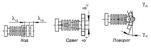 Схема работы сильфонного компенсатора