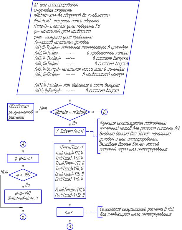 Алгорит решения ДУ.png