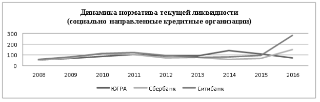 Ликвидность кредитных организаций