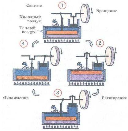 Принцип работы двигателя Стирлинга
