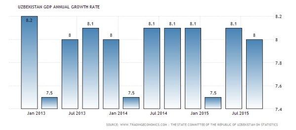 C:\Users\равшан\Desktop\uzbekistan-gdp-growth-annual.jpg