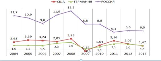 Общие темпы инфляции в странах США, Германия и Россия