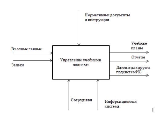 Контекстная диаграмма деятельности вуза товары и услуги для которых телевизионная реклама будет являться неэффективной