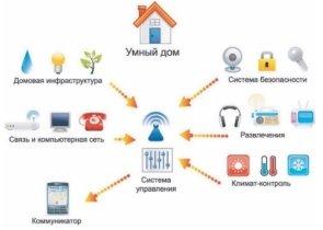 http://tessystems.ru/wp-content/uploads/2015/06/umnyi-dom-2.jpg