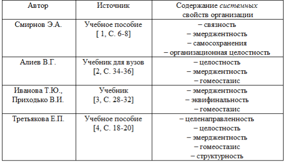 исследование системного учета: