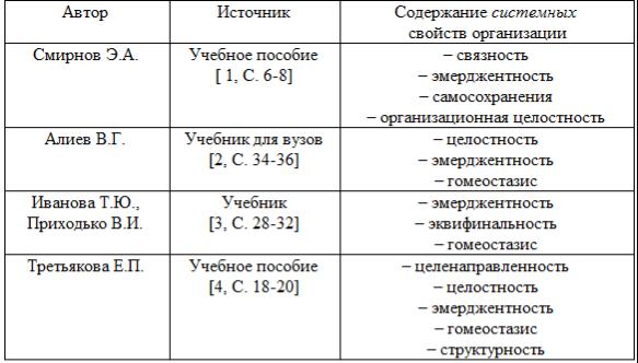 C:\Users\Влад\Desktop\Avtoryi_sistemnyie-svoystva.png