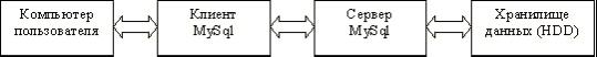 Схема передачи данных в архитектуре