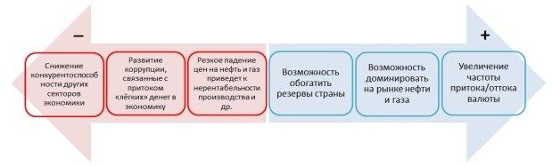C:\DOCUMENTS\Articles\модель влияния Парадокса изобилия.JPG