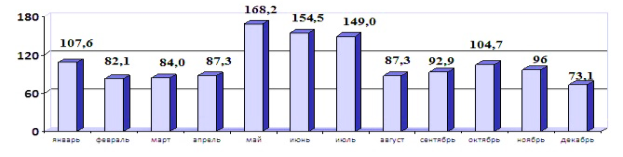 http://investsevastopol.ru/sites/default/files/files/uik/o_sevast/economica/2.1.jpg
