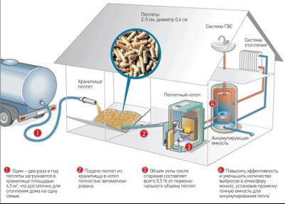 Схема отопления и горячего водоснабжения частного дома с помощью пеллетного котла и аккумулирующей емкости