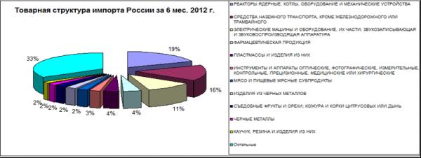 http://vedstat.mass.hc.ru/images/analiz/tovar-imp-2012-6.gif