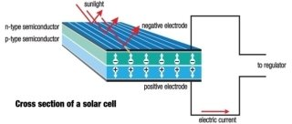 http://itc.ua/wp-content/uploads/2013/08/SolarCell.jpg