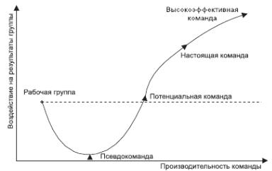 5.5.2. Модель развития команды