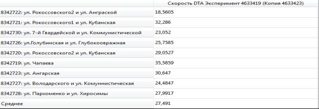 L:\Волгоградская область aimsun\новые показатели\скорость утро.PNG