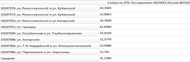 L:\Волгоградская область aimsun\новые показатели\скорость утро модерн.PNG