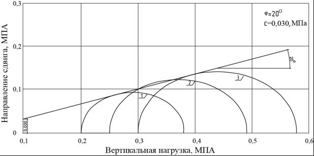 круги мора (2)