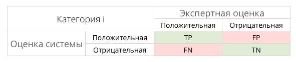 Таблица контингентности