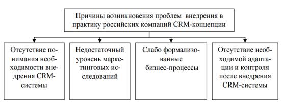 Литература по crm системам готовые решения 1с битрикс интернет магазин