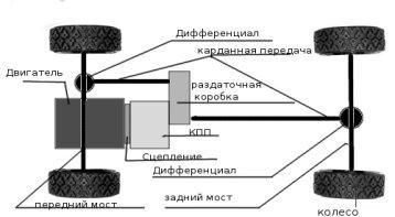 C:\Documents and Settings\Admin\Рабочий стол\Схема-трансмиссии-полноприводного-автомобиля.jpg
